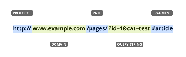Components of a URL