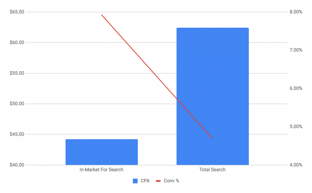 Google Ads Audiences for Search