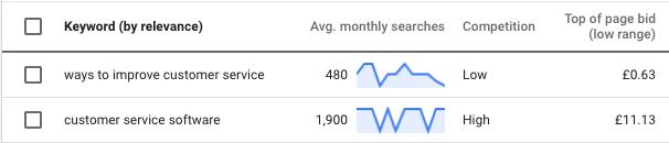 SaaS PPC keywords in Google Keyword Planner
