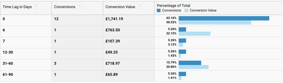 Google Analytics time lag table showing that some conversions take up to 90 days between first touch and completion.