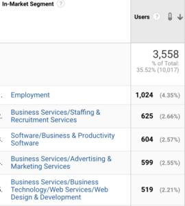 Google analytics Audience Data Example